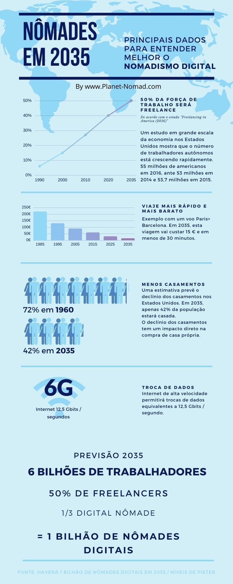 Nomade digital em 2035